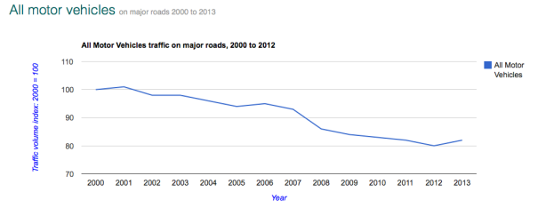 Graph displaying motor traffic levels on major roads in Croydon between 2000 and 2012.