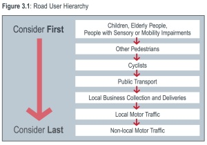 This Road User Hierarchy forms part of Sutton Council's Sustainable Transport Strategy