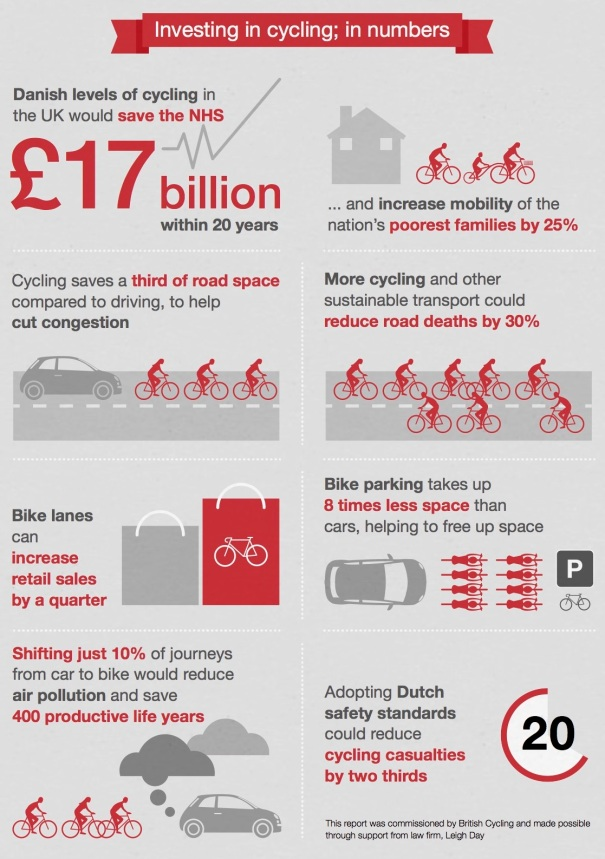 AirPollutionInSutton_WhatHappenedNext_Part2_BenefitsOfInvestingInCycling_CyclingInNumbers_Detail