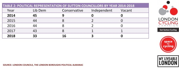 SuttonsCouncillors2014-2018_Table02