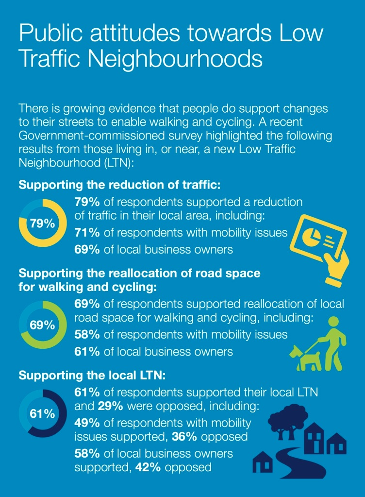 Infographic reproduced from page 32 of 'Gear Change: One Year On'.